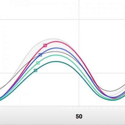 Qualisys Analyse Modul Kurven